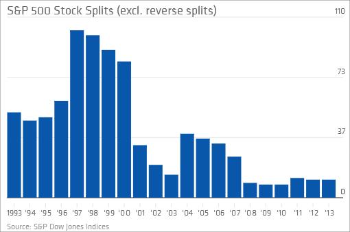 Stock reverse split options affect