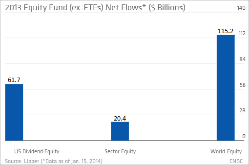 Equity grant stock options