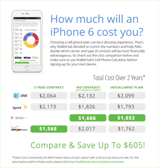 How Much Will The Iphone S Cost In