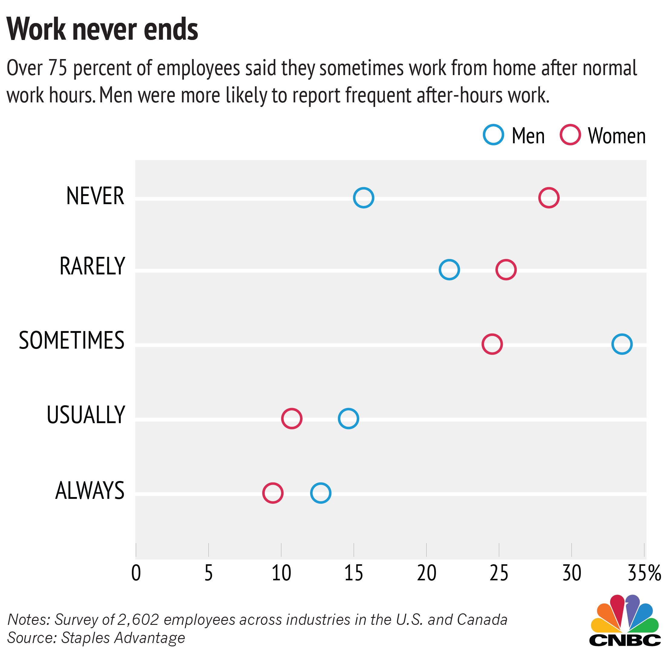women feel more burned out at work survey what did employees say employers could do to keep them from feeling burned out and be looking for another job both genders overwhelmingly asked for