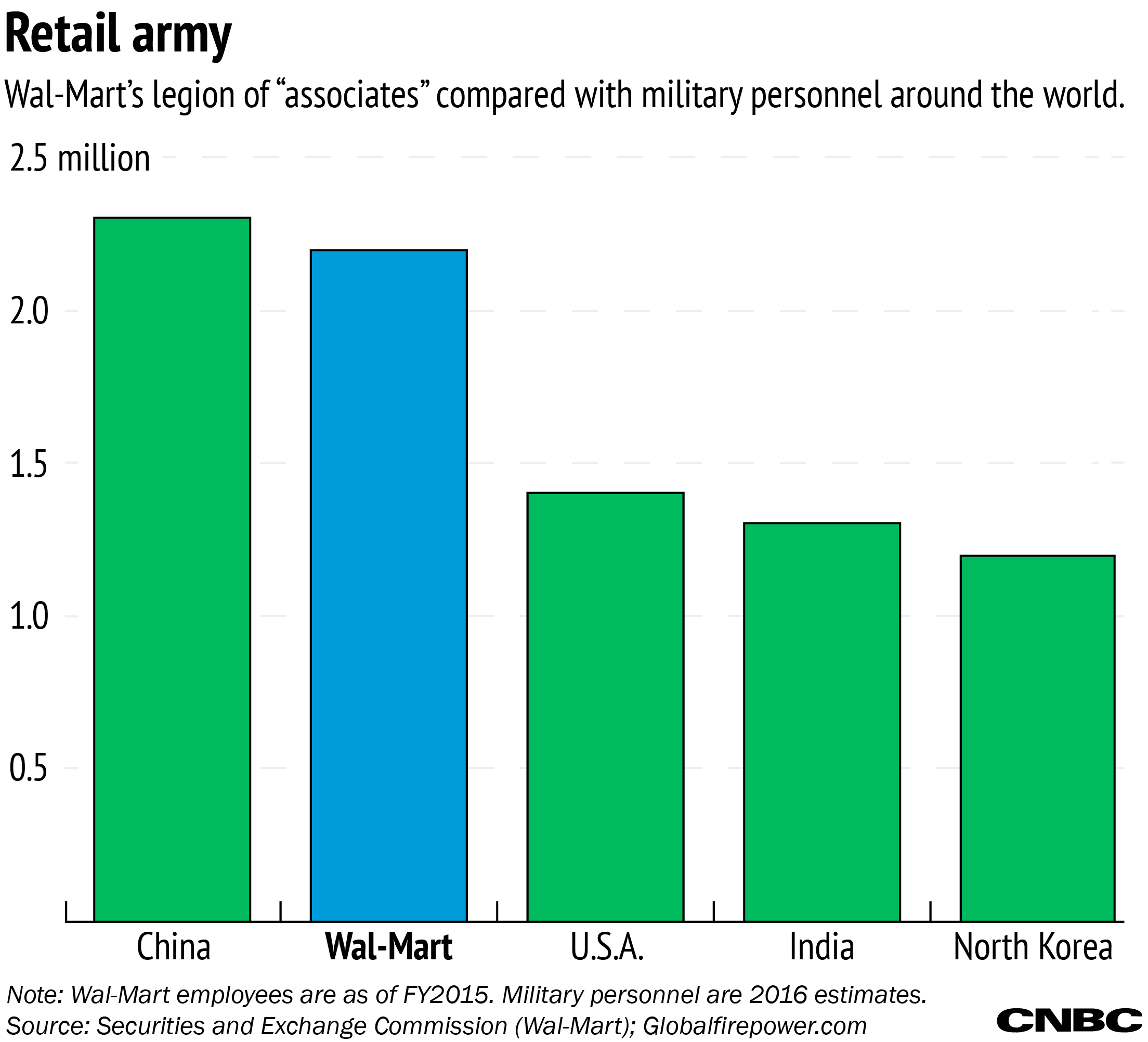 Wal Mart s 2 2 million employees  or  associates  as they re called  would  give it quite a large army  Here s how global army sizes compare. Putting Wal Mart s number s in perspective