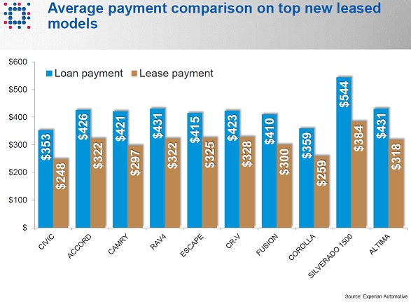 Lease Car  Down Vs Down Payment
