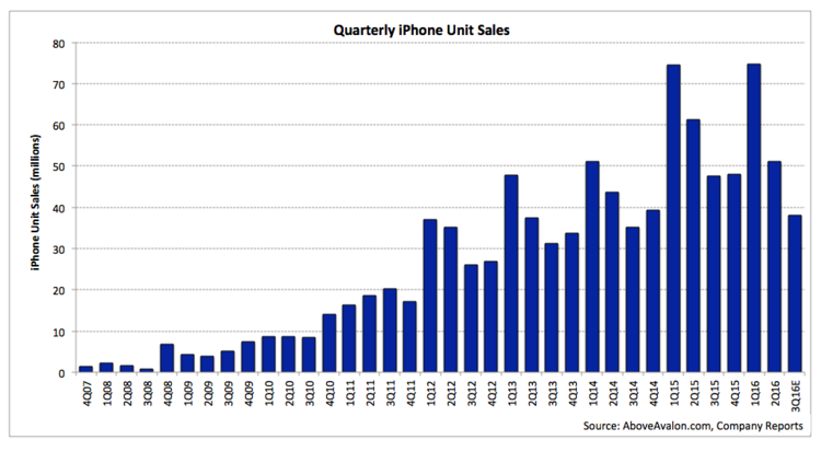 iPhone warning signs: Apple management is losing control ...