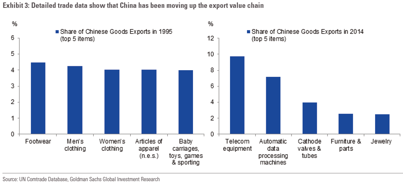 A overview of the export of chinese commodities