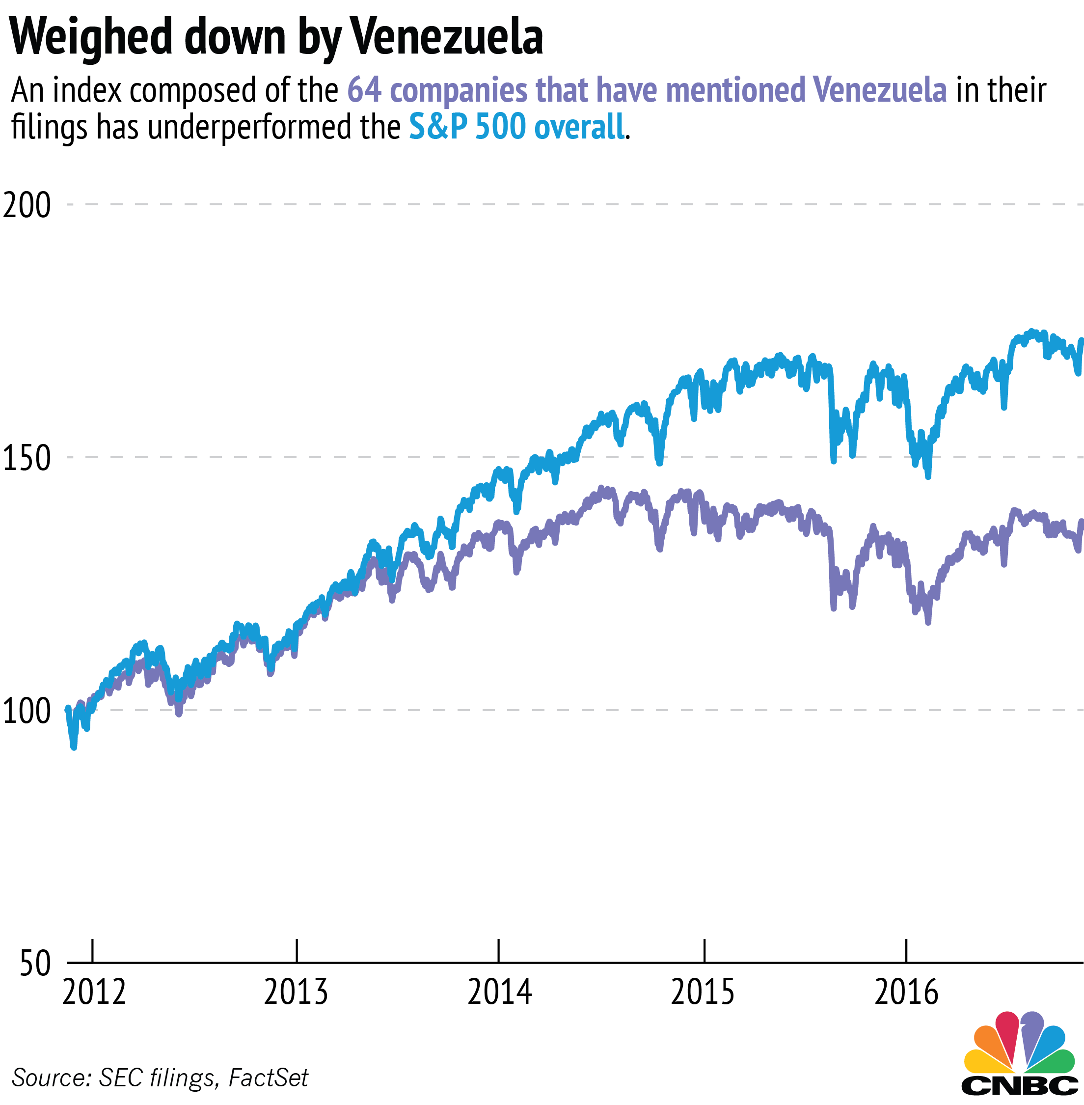 the economy of venezuela Venezuela has had previous periods of economic downturn, but how has the current crisis gotten to this point there are both historic and more contemporary reasons for it.