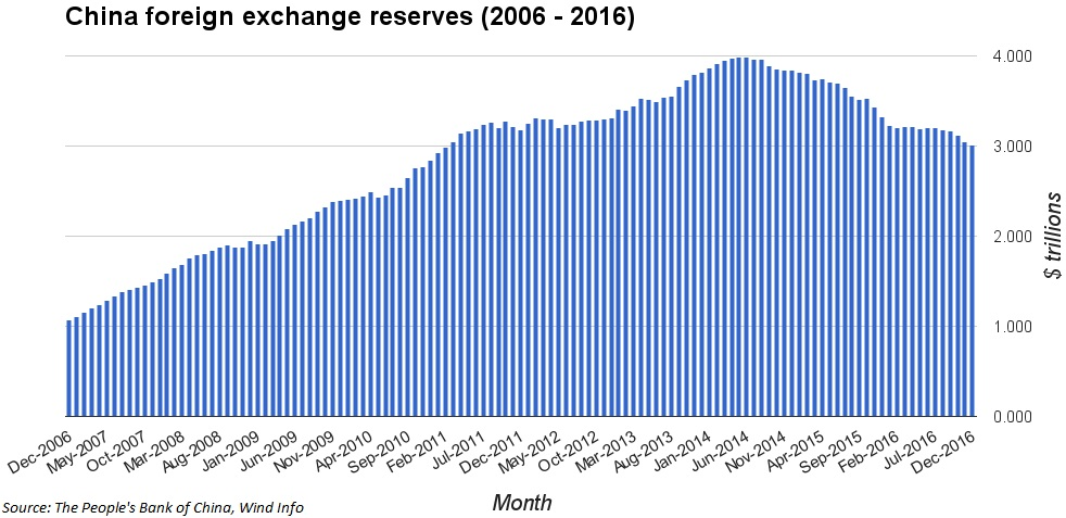 Vietnam forex reserves 2017
