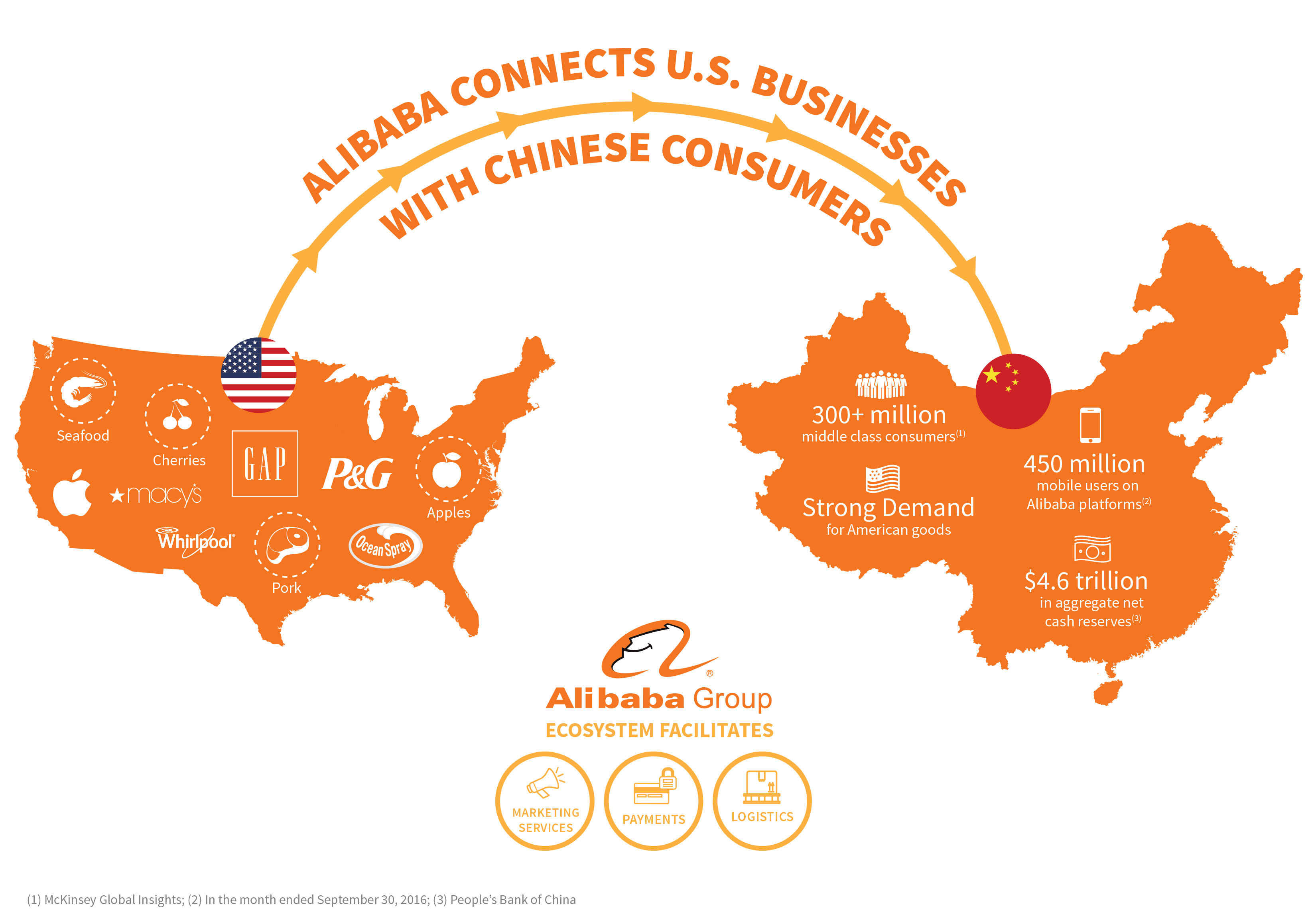 Business plan e-commerce sites in china