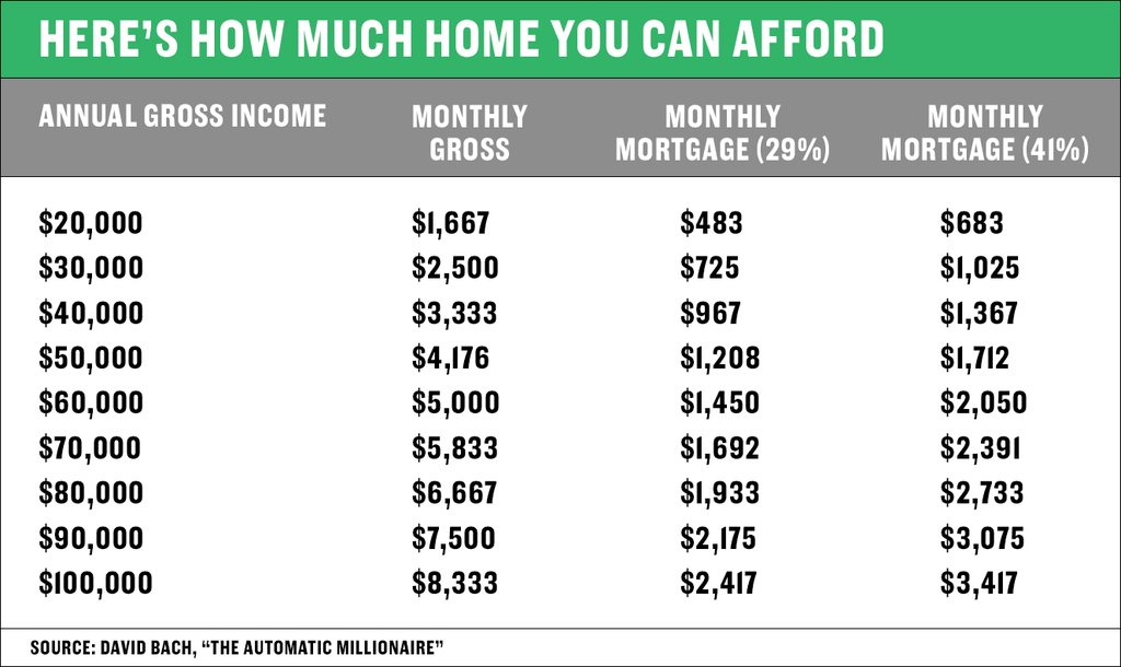 Here 39 s how to figure out how much home you can afford for How much to earn to buy a house