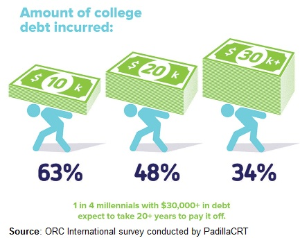an essay on student debt College affordability is a defining crisis of our era.