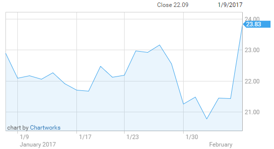 Cabot Oil & Gas shares jump after upgrades