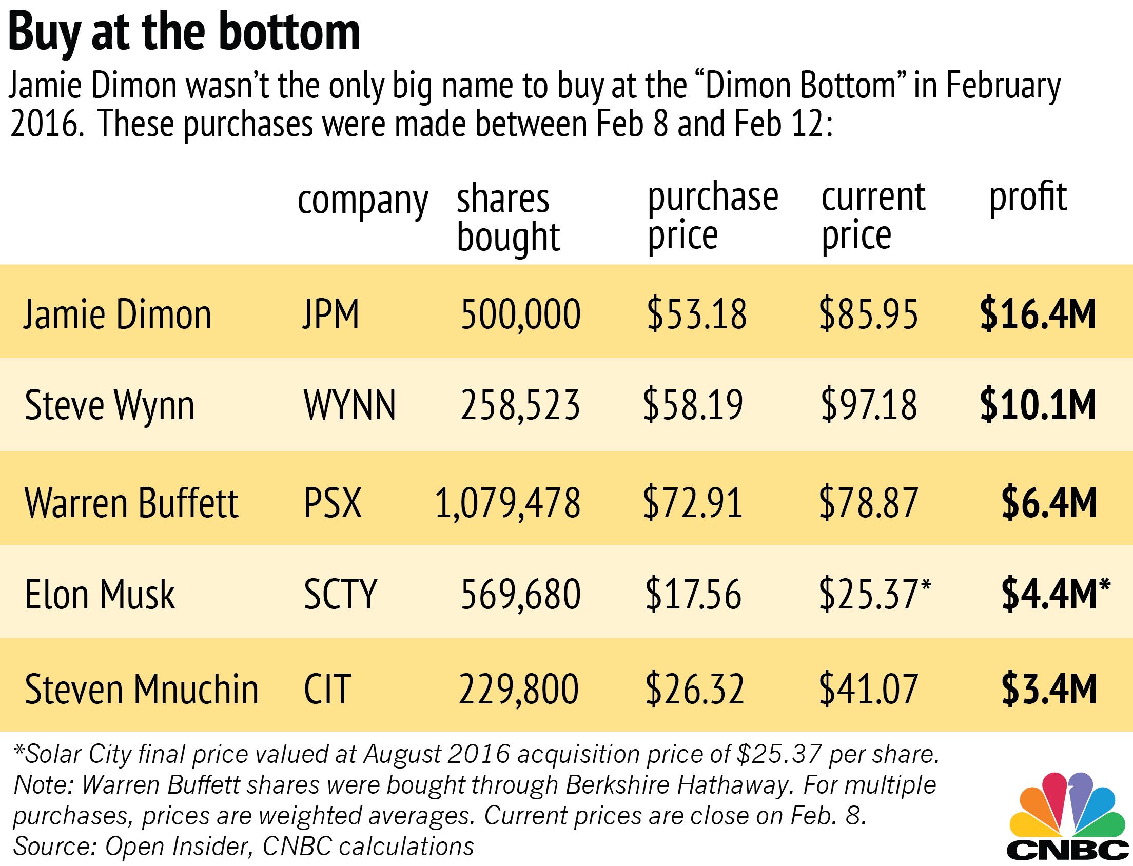 Buying stock vs options