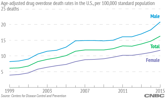 Heroin overdose deaths increase fourfold from 2010 to 2015