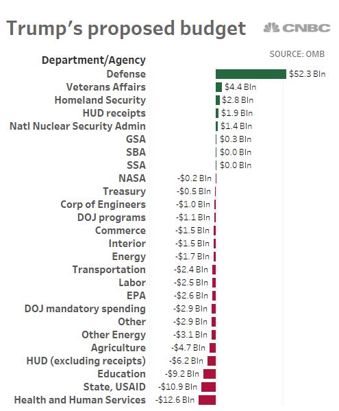 Image result for trump budget
