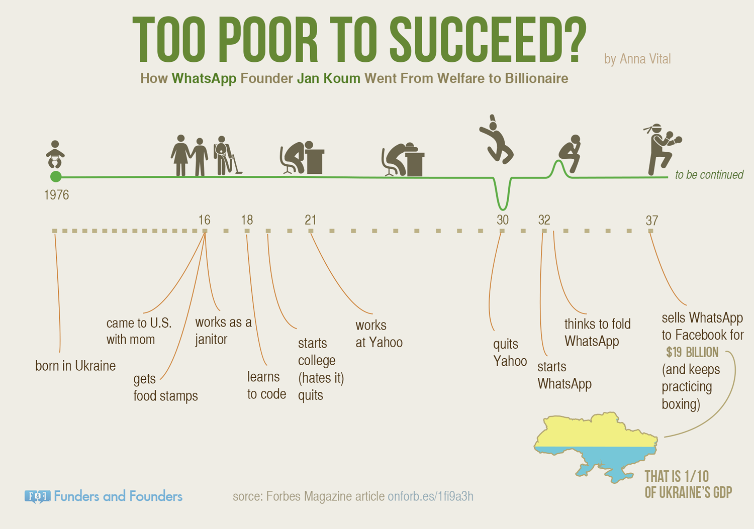 http://sc.cnbcfm.com/applications/cnbc.com/resources/files/2017/04/24/too-poor-to-succeed-whatsapp-jan-koum-infographic.png