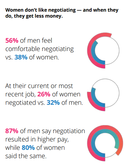 how to negotiate a better salary job offer