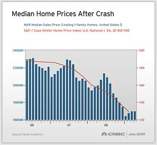 6 Housing Market Decline
