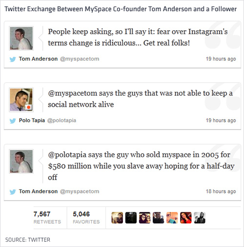 MySpace CoFounder Completely Obliterates Twitter Follower - After selling myspace for 580 million heres what its founder is doing now