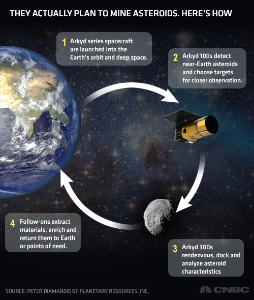 Image result for mining asteroids