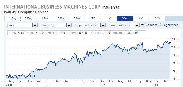 Berkshire Hathaway Loses $1 2 Billion on Paper as IBM Plunges