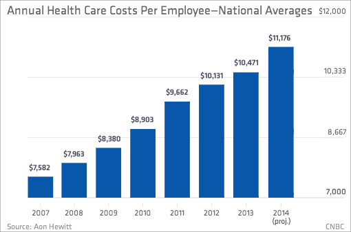 national health care expenditures To our national healthcare expenditure the hidden costs of us health care: our annual healthcare spending is an economic unit larger.
