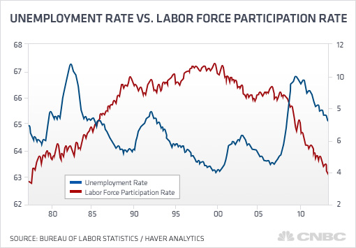 Current Labor Force Participation Rate