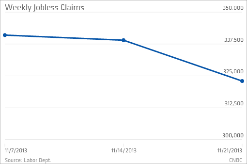 weekly jobless claims total 323 000 vs 335 000 est