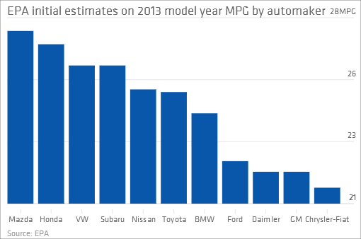 Chart of the day most fuel efficient automakers - Car fuel consumption comparison table ...