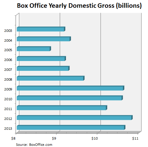Chart of the day blockbuster for the box office