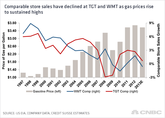 another issue is where the retailers stores are located charles fishman author of the wal mart effect said that wal marts expansion strategy under