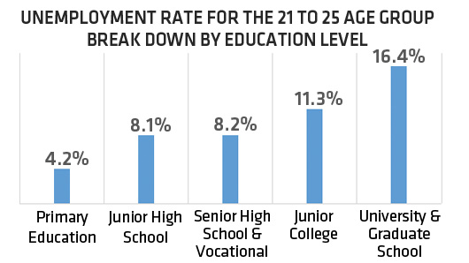 unemployment and underemployment among college graduates According to a recent accenture study, 51% of 2014-2015 graduates are underemployed–holding jobs that don't require the college degrees they've earned–and that number has risen.