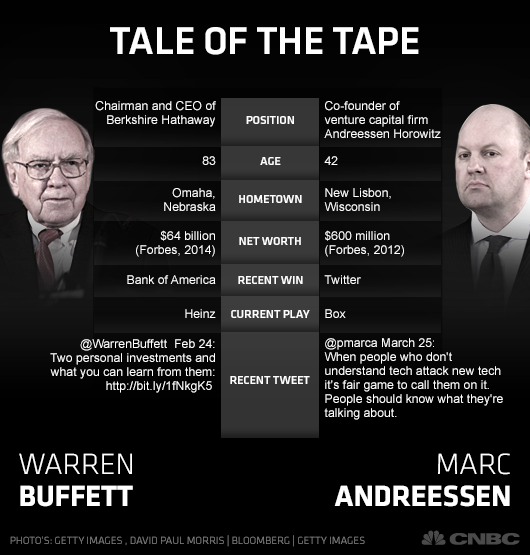 Andreessen vs. Buffett: Is bitcoin a miracle or mirage? CNBC.com530 × 555Telusuri gambar Buffett: Is bitcoin a miracle or mirage?