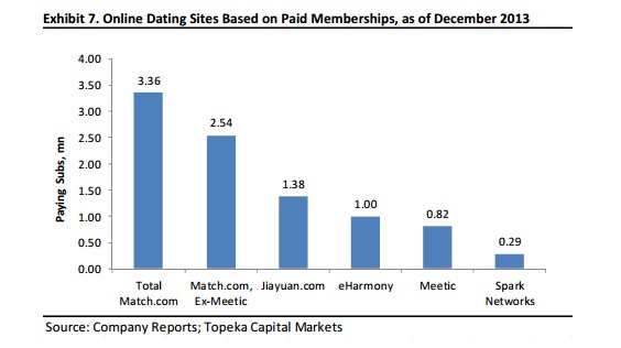 Stats on dating websites