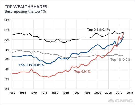 Image result for wealth gap us top 10%