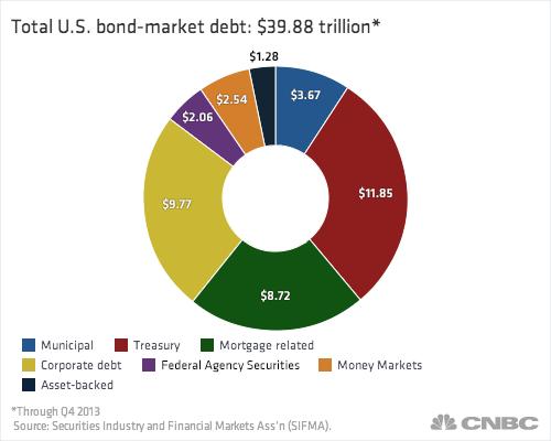Fixed maturity bond funds