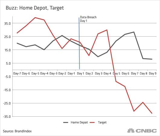 Home Depot 39 S Pr Problems Dwarfed By Target Breach