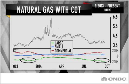 Natural Gas Cot Report