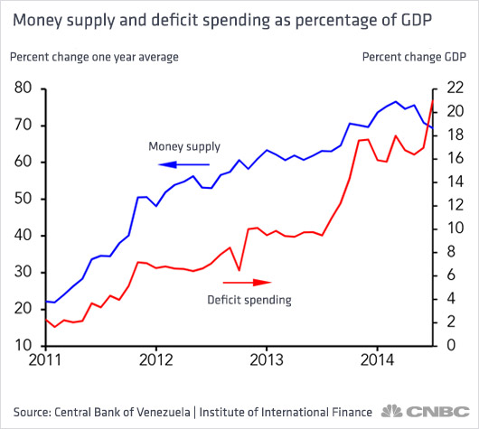 The Second Chart Shows What Is Equivalent Of Deficit Spending It S How Much Venezuela Government Run Oil Company Has Borrowed From Central Bank
