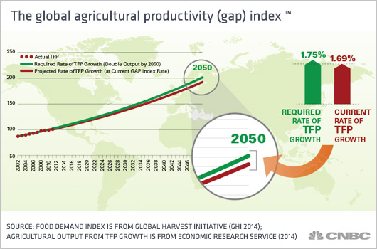 the recent increase in agricultural productivity Boosting agricultural productivity in sub-saharan africa would raise farmer's incomes, lower food costs, and promote broader economic growth, according to a new world bank report the report, reaping richer returns: public spending priorities for africa agriculture productivity growth.