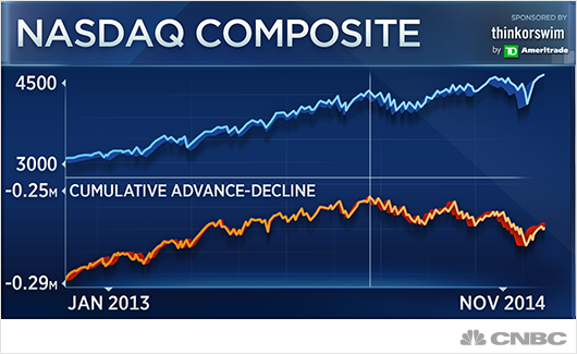 Theres A Big Problem With The Nasdaq Technician