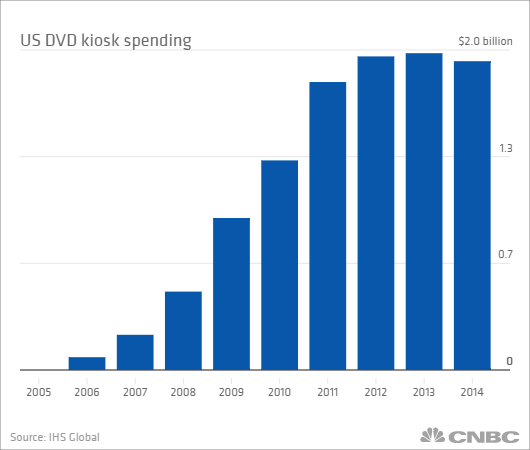 This May Be The Last Thing Saving Dvds From Apple