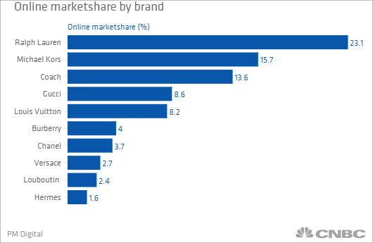 See Below For A List Of The Top 10 Luxury Labels Market Share