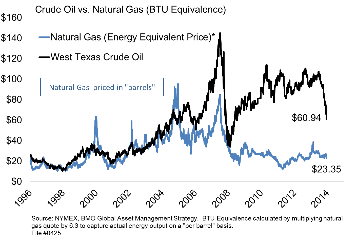 Natural Gas Price Cnbc