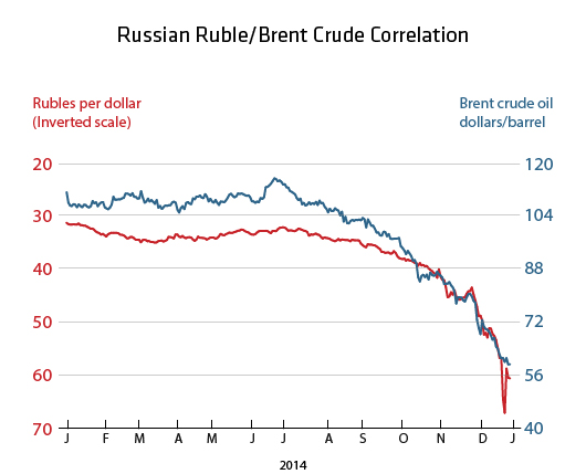 Russia S Finance Ministry Said On Wednesday It Was Starting To Its Leftover Foreign Currency Stock And That Considered The Ruble Be Extremely