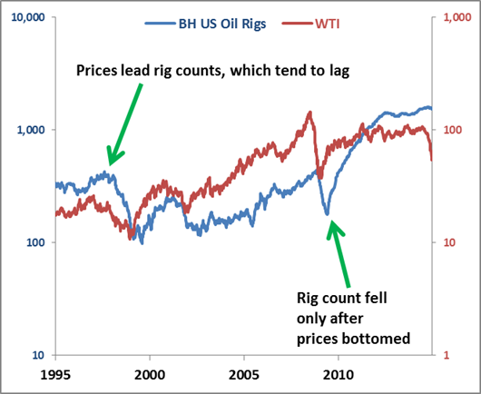 Shale boom oil prices and rig counts oil rig numbers have a long