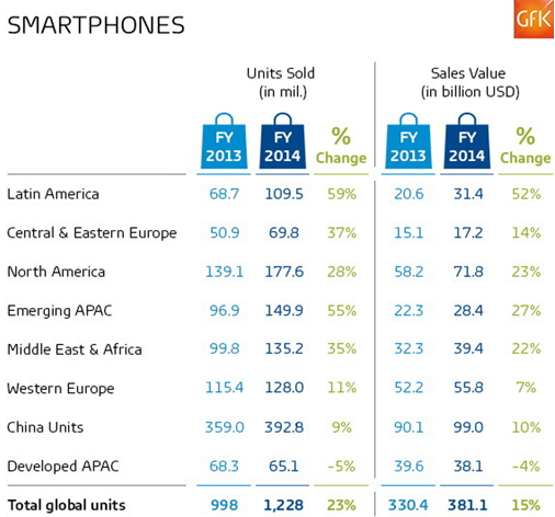 Latin America is the fastest-growing smartphone market