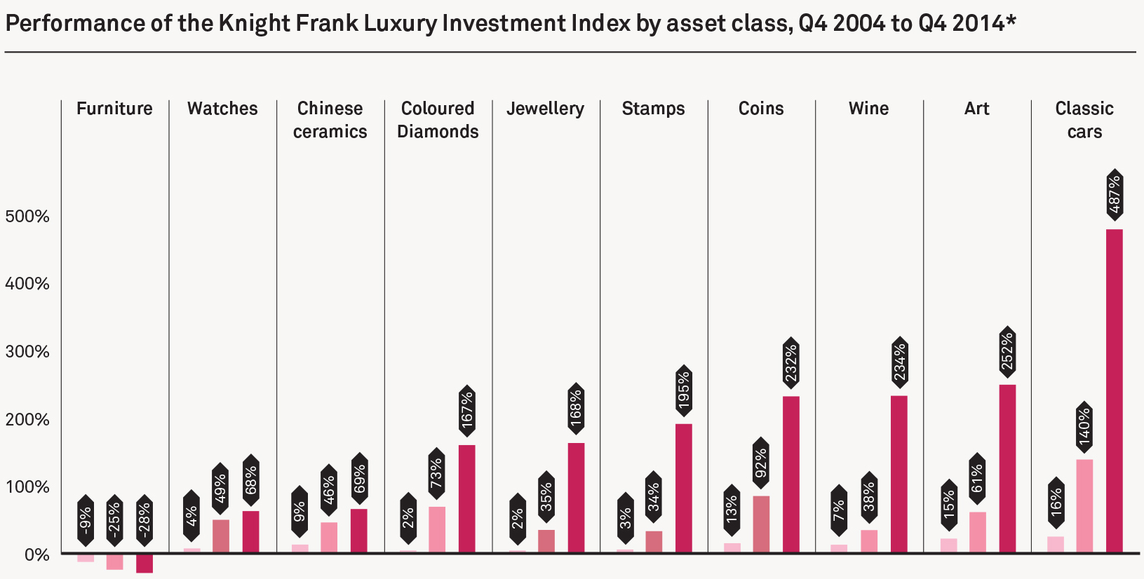 Classic cars were the best collectible investment in 2014