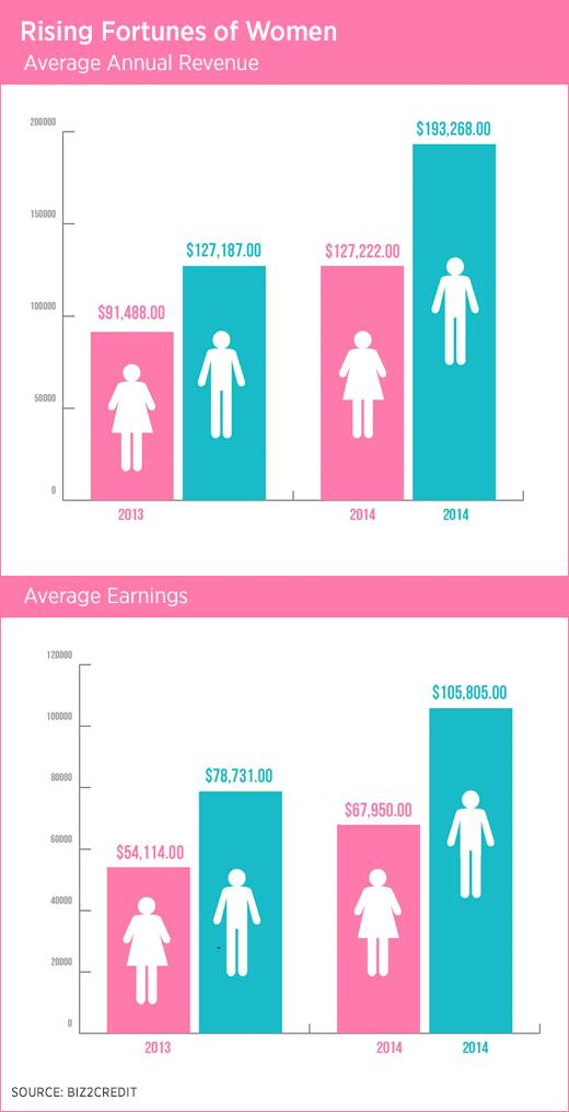 gender lending gap narrows for women business owners. Black Bedroom Furniture Sets. Home Design Ideas