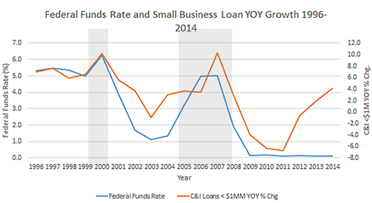Need a small-biz loan? Rush before the rate hike
