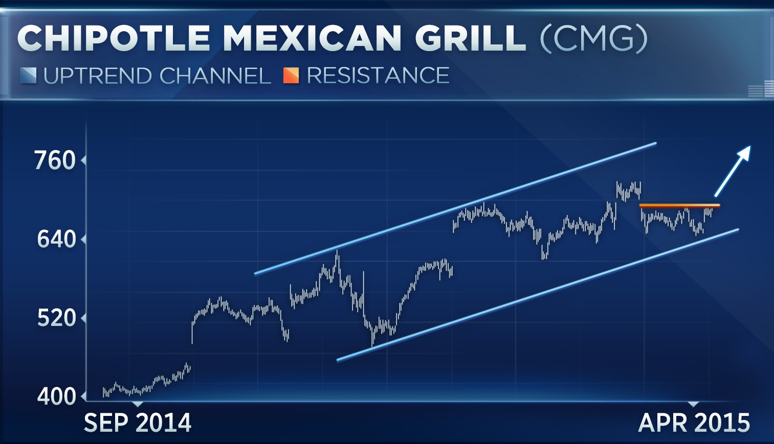 Traders Chow Down On Chipotle Ahead Of Earnings
