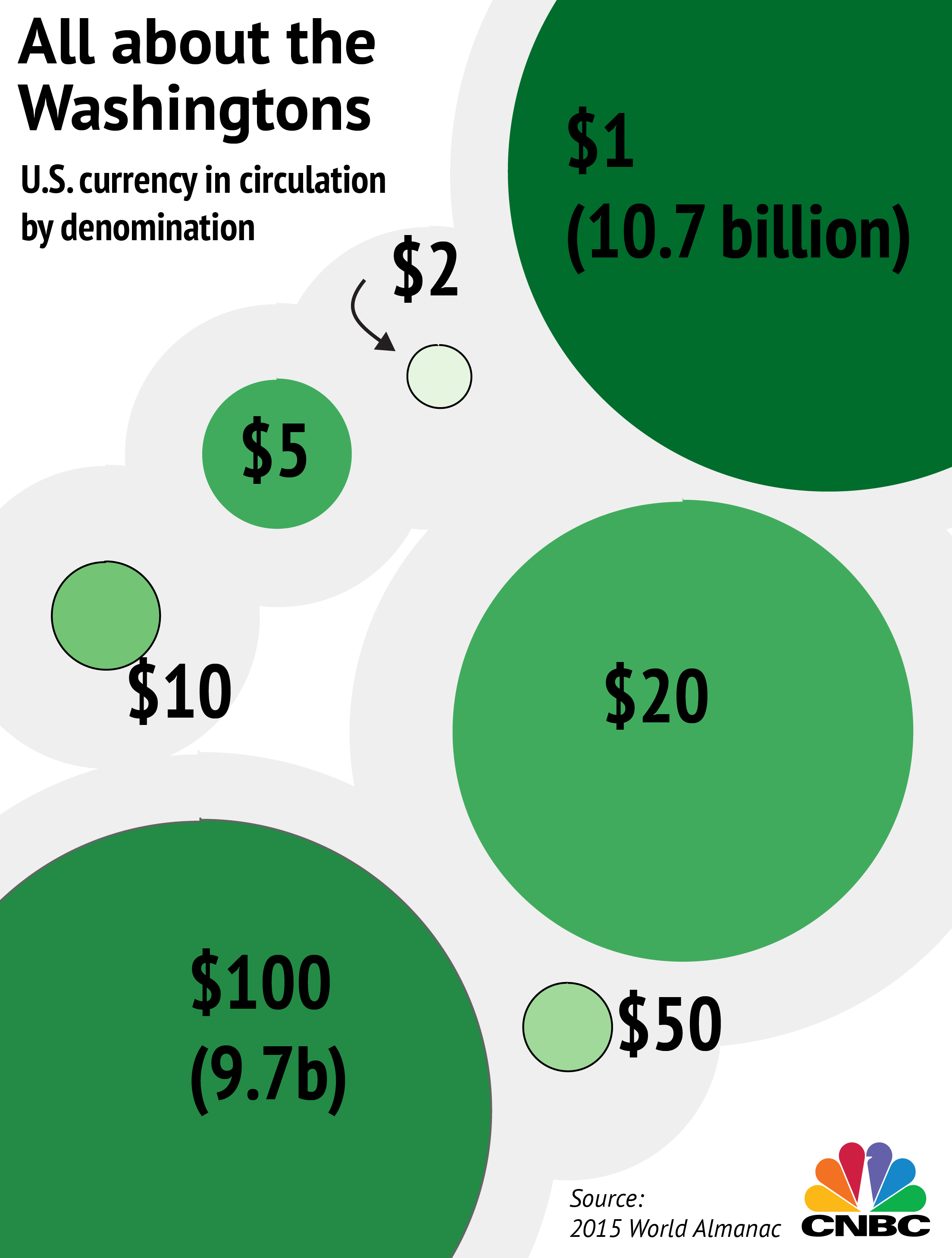 100s closing in on 1s for most common currency